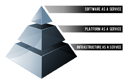 Cloud Pyramid
