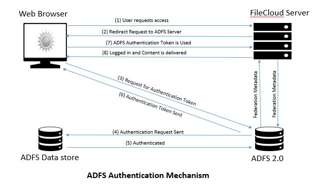 ADFS Authentication