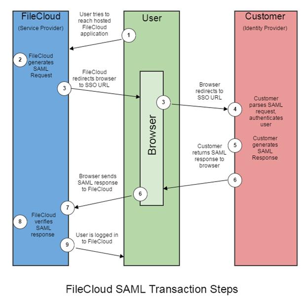FileCloud SAML